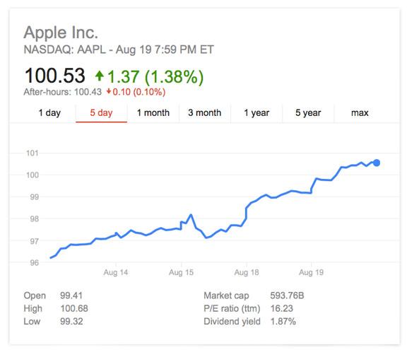 Apple-stock-1
