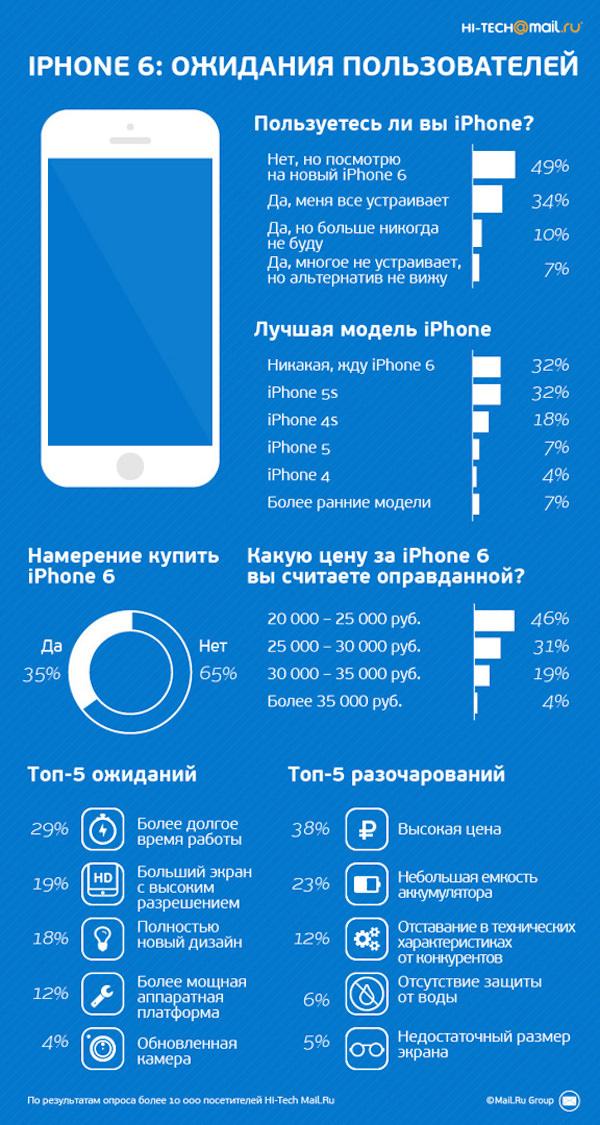 iPhone-6-ogid-1