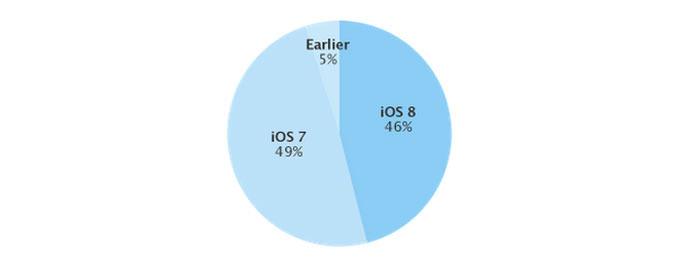 статистика iOS 8