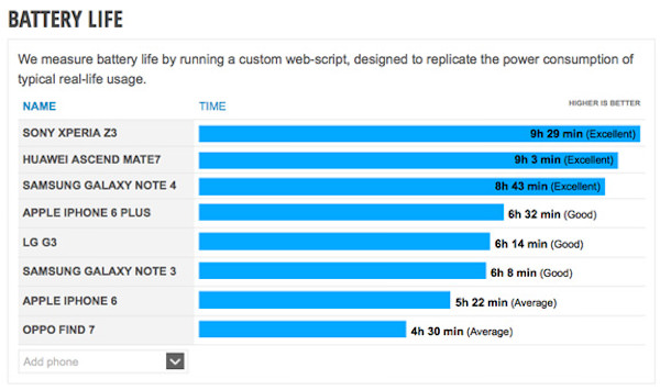 Тестирование Note 4 iPhone 6 Plus
