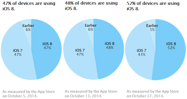 apple_ios_8_adoption_october