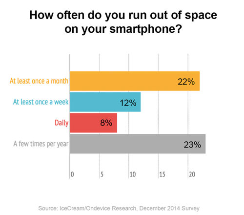 how-often-do-you-run-out-of-space