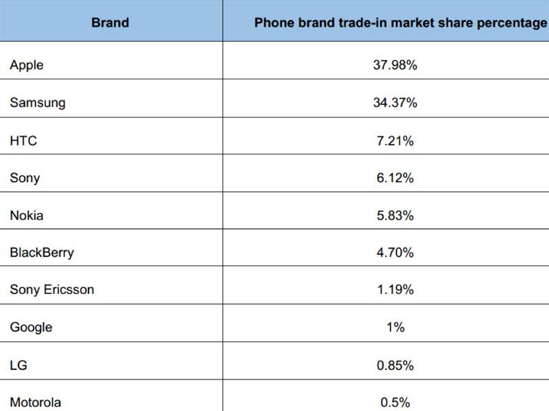 brand-value-3