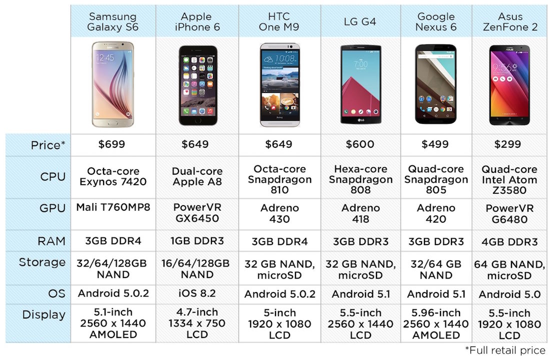 Apple iphone 6 Samsung galaxy S6 Russia vs review 5