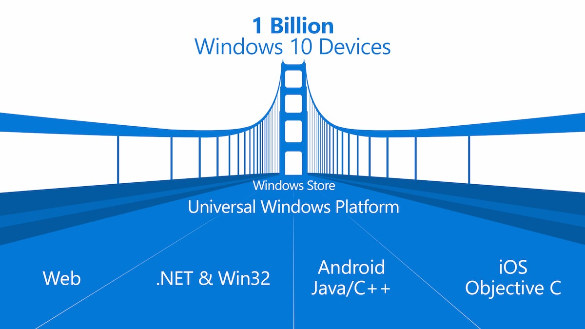 Windows Bridge iOS Android 2