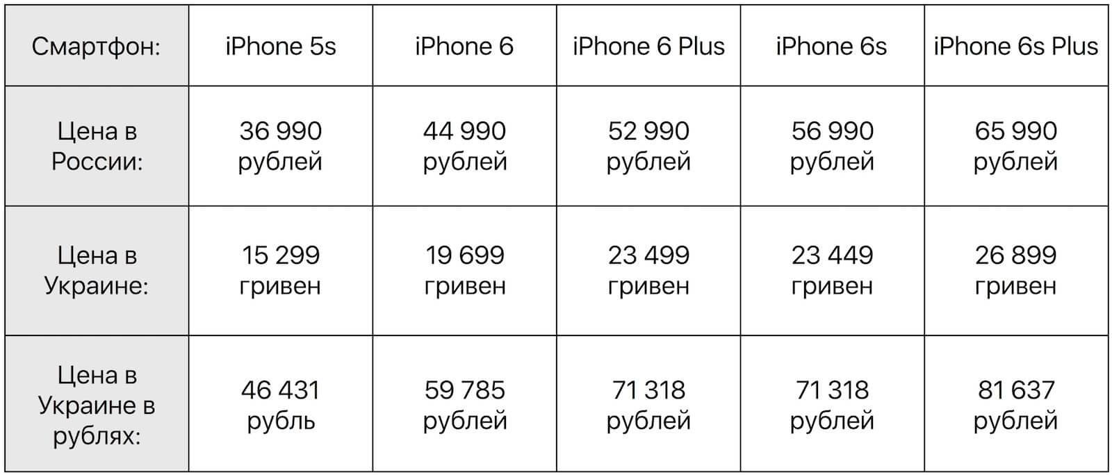 Russia Ukraine Apple iPhone 5s iPhone 6 iPhone 6 Plus iPhone 6s iPhone 6s Plus review