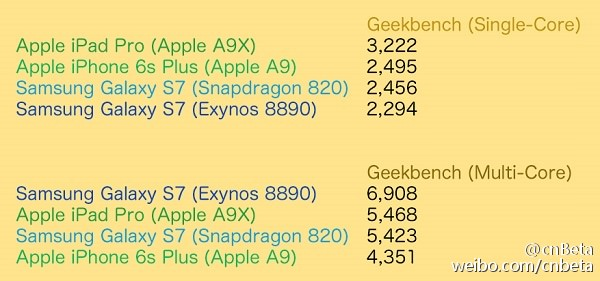 Samsung Galaxy S7 iPad Pro iPhone 6s Geekbench 2