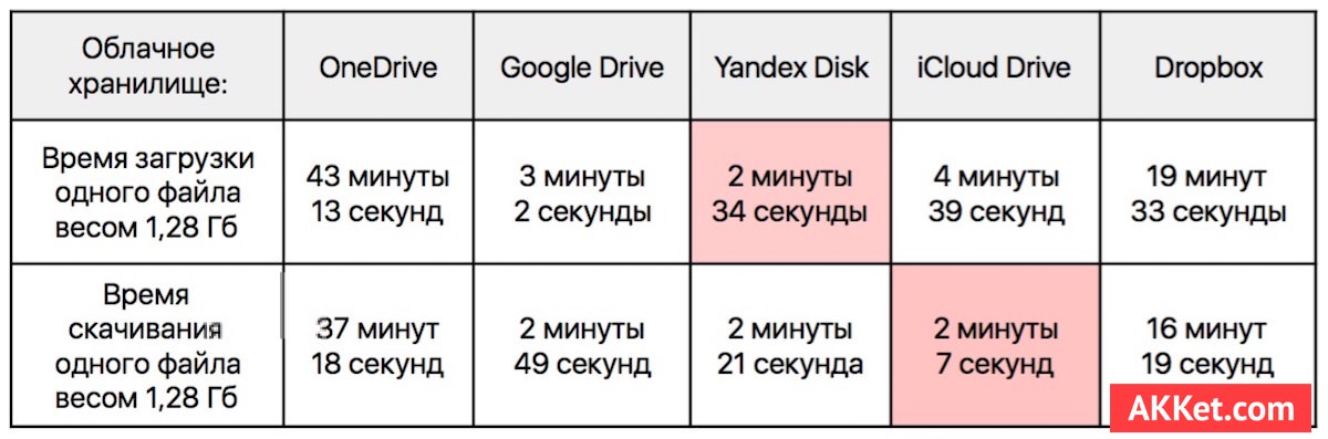 yandex disk google drive dropbox icloud drive onedrive microsoft 2