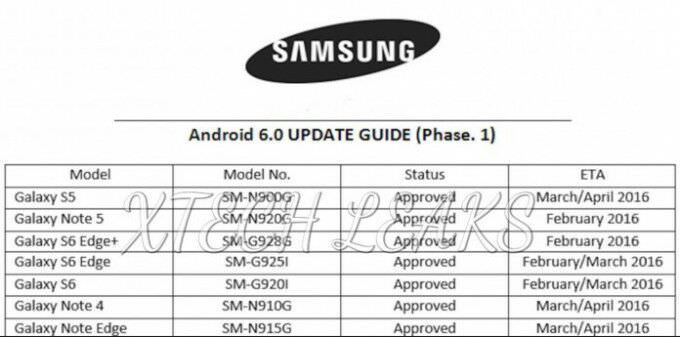 Samsung Galaxy Note 5 S6 Edge Android 6.0 Marshmallow