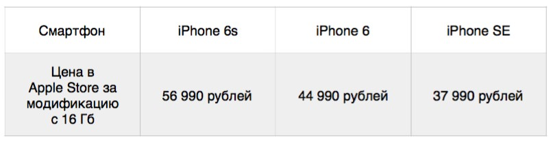 iPhone 6s, iPhone 6, iPhone SE