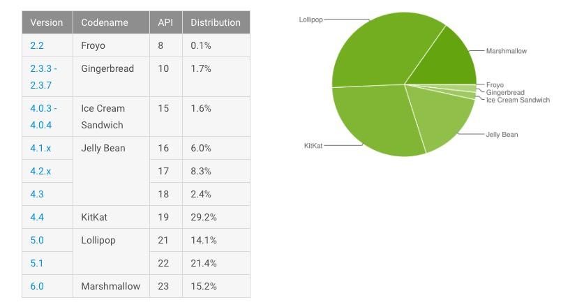 Android Google Статистика