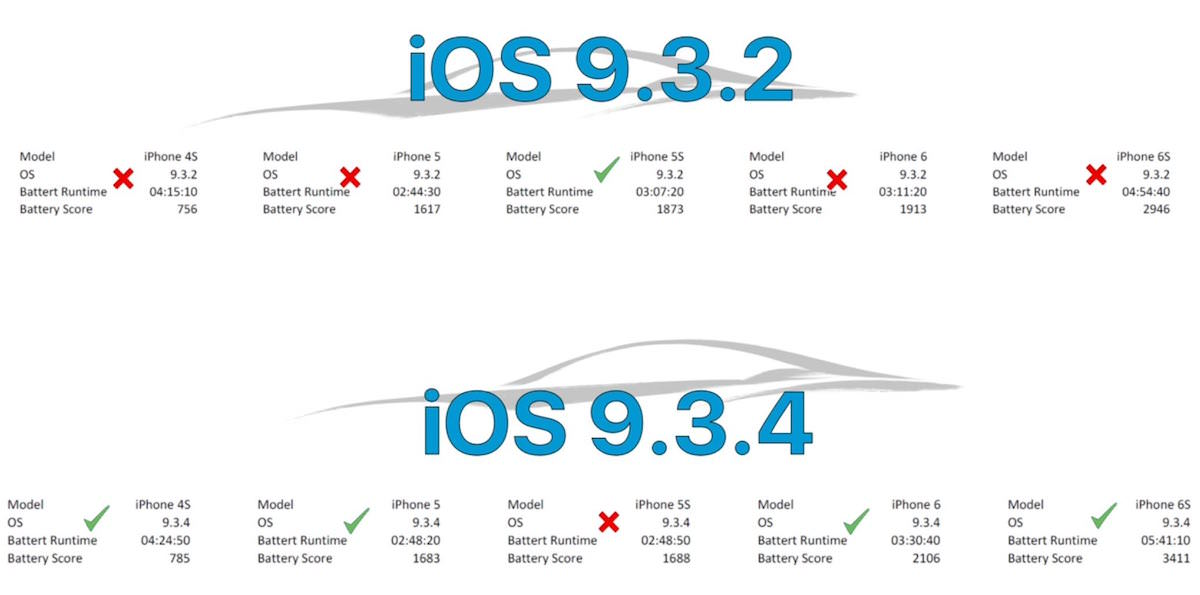 Apple iOS 9.3.2 iOS 9.3.4 Battery Test iPhone 4s iPhone 5 iPhone 5s iPhone 6 iPhone 6s