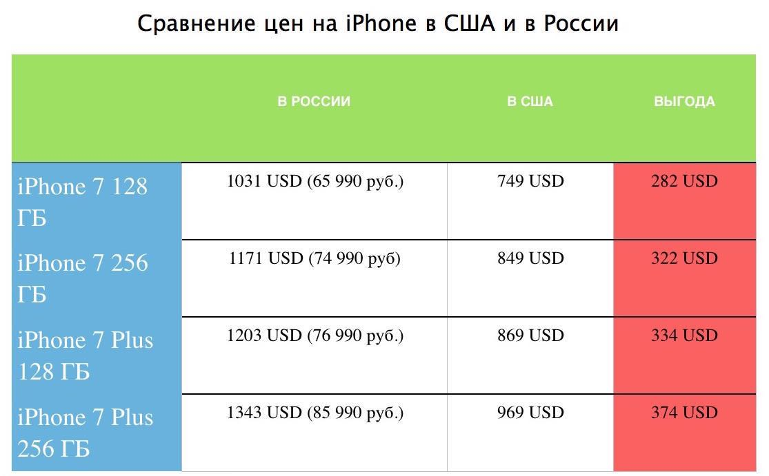 Apple iPhone 7 Plus Russia USA buy Бандеролька