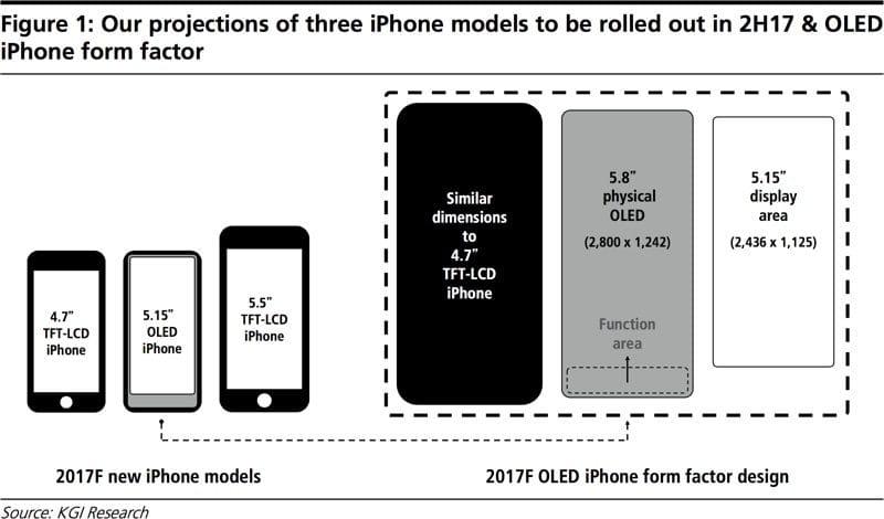 Apple iPhone 8 OLED