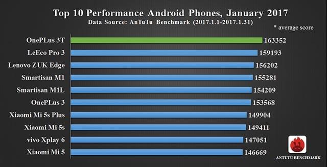 Top SmartPhones 2017 Best 2