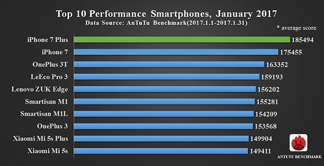 Top SmartPhones 2017 Best