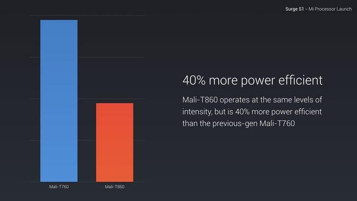 Xiaomi Surge S1 3