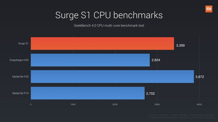 Xiaomi Surge S1 90