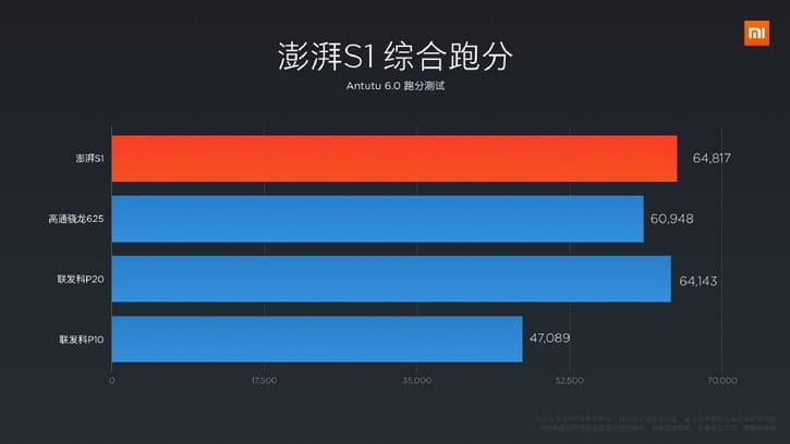 Xiaomi Surge S1 93