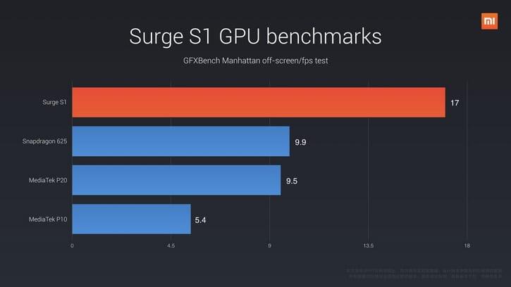 Xiaomi Surge S1 94