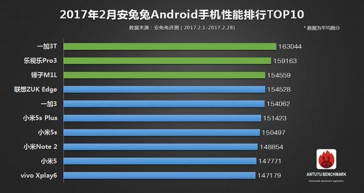 AuTuTu OnePlus 3T
