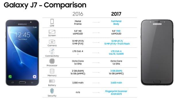 Мобильные телефоны Самсунг Galaxy J5 иJ7 получат фронтальные камеры на13 Мп