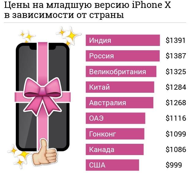 В РФ iPhone Xбудет дороже, чем где-либо вмире