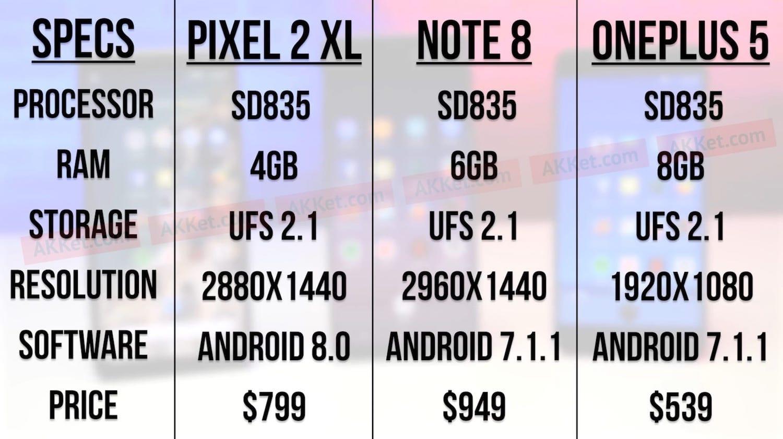 Google забыла установить ОС нанекоторые Pixel 2 XL