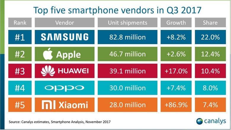 Эксперты  Canalys составили рейтинг самых реализуемых  телефонов