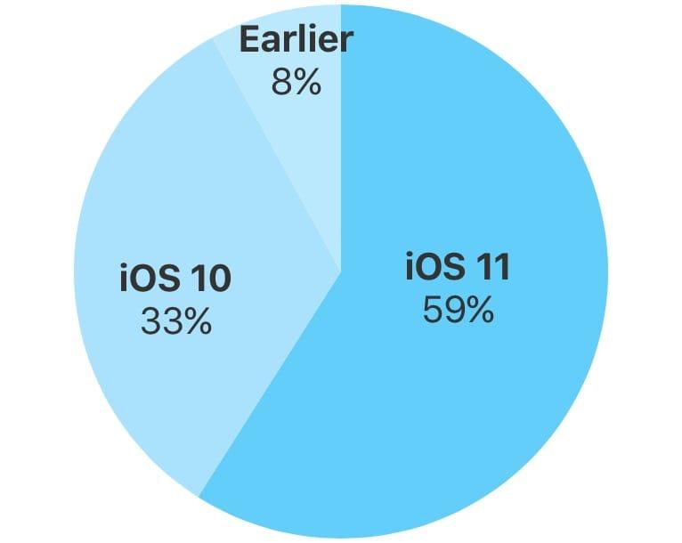 Под управлением iOS 11 работает 59% всех iPhone, iPad иiPod touch