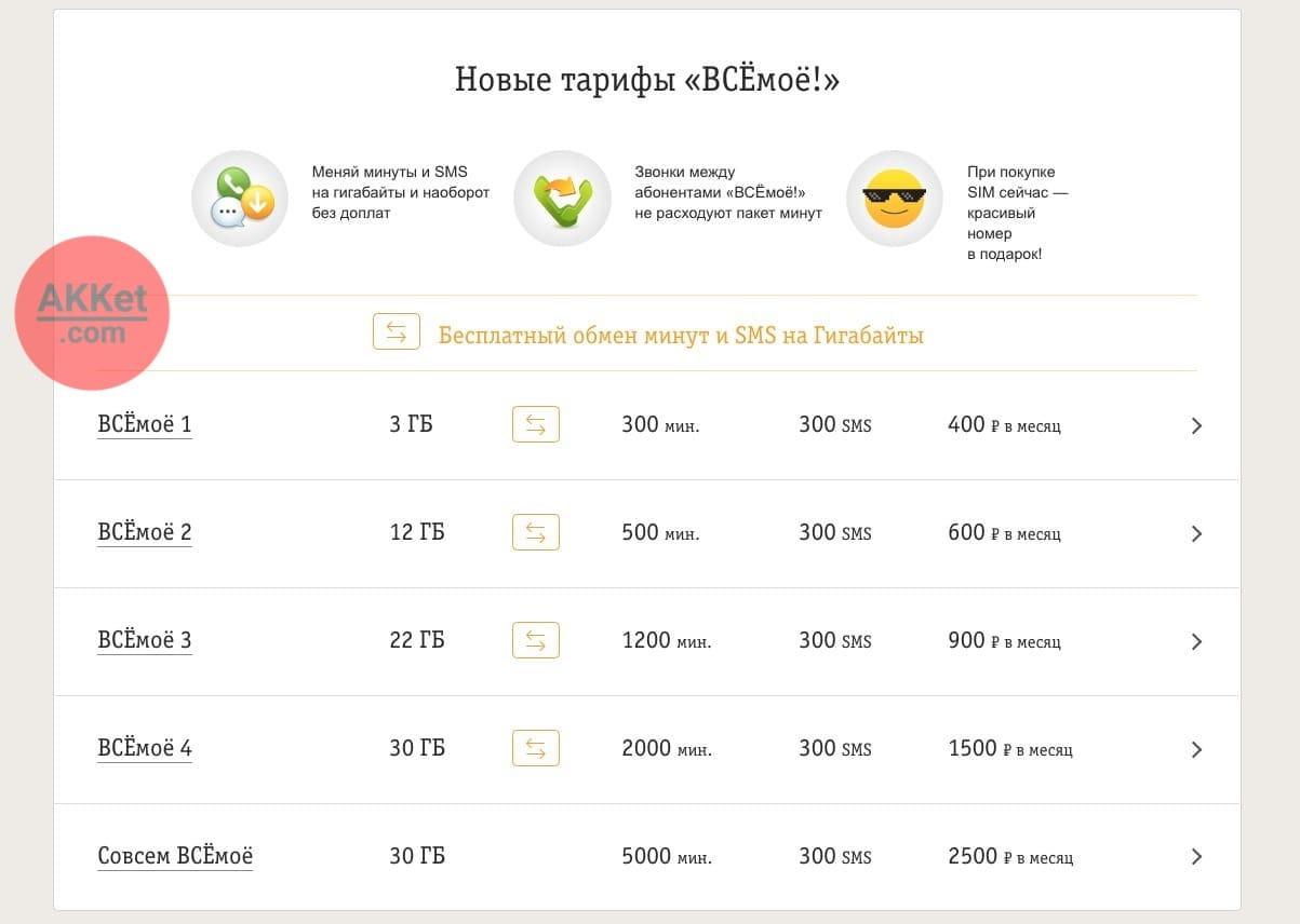Новые тарифы «Билайна» «ВСЁмоё!»
