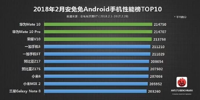 Специалисты  составили рейтинг самых мощных Android-смартфонов февраля