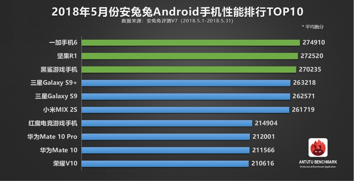 Названо найбільш продуктивні смартфони травня 2018 року