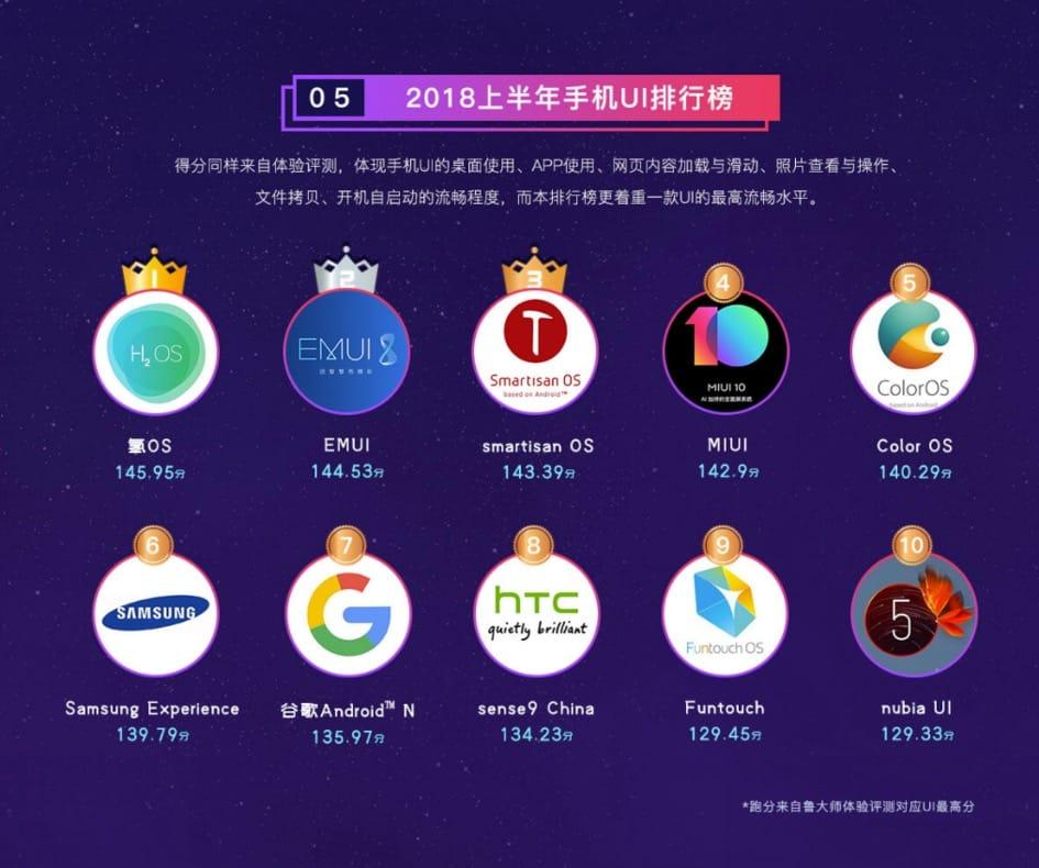 MIUI 10 работает скорее, чем андроид отGoogle ипрошивка Самсунг