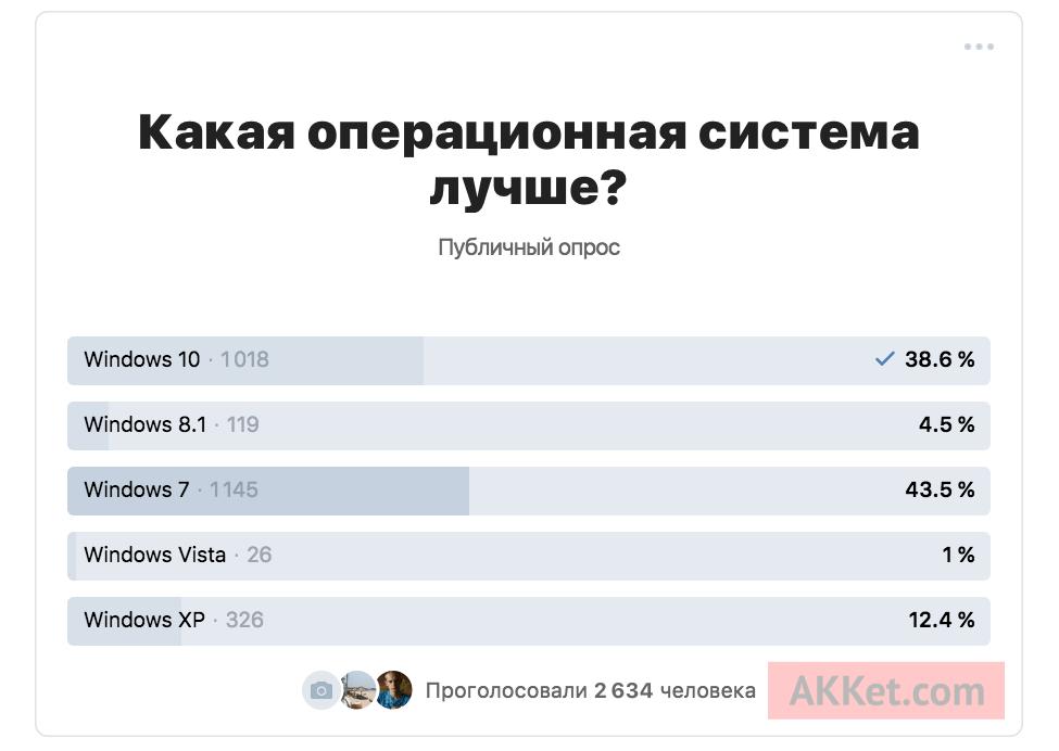 Жители России назвали лучшую ОС Windows