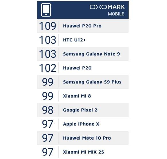 Камера Самсунг Galaxy Note 9 вошла вТОП-3 наилучших вмире